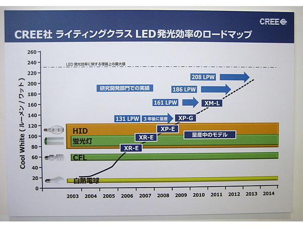 開発ロードマップ 開発ロードマップ LEDチップ大手の米CREEは、LED製品とともに開...