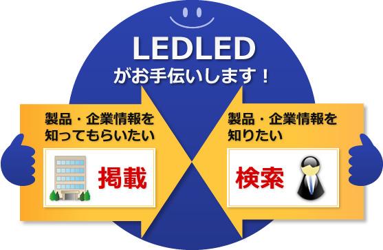 「製品・企業情報を知ってもらいたい」場合は「掲載」、「製品・企業情報を知りたい」場合は「検索」。LEDLEDは双方をつなげるお手伝いを致します。